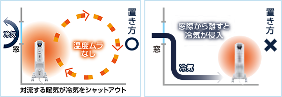 窓際へのオイルヒーター設置図